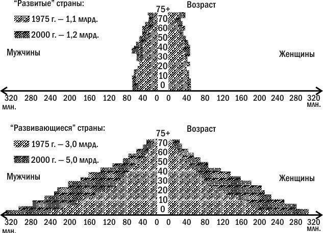 Демографические пирамиды