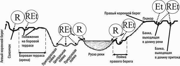 рек Северский Донец (рис.