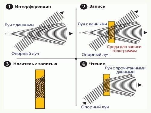 Каждый фрагмент голограммы