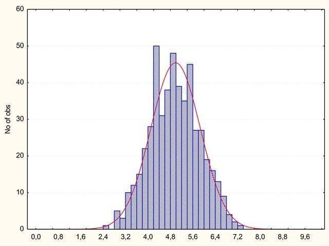 Распределение Пуассоновское